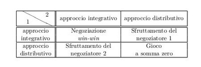 Il dilemma del negoziatore